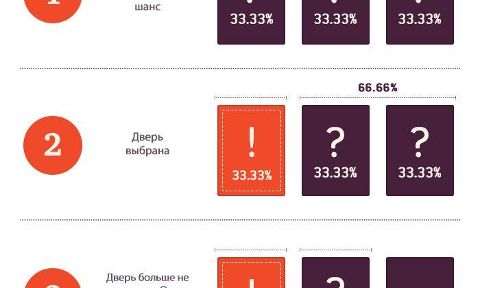 Bwin букмекерская контора русский регистрация счет